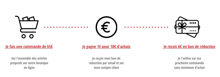Programme de fidélité cigarette électronique - Cigadour