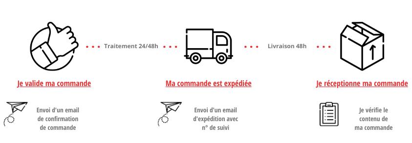 Traitement des commandes et livraison